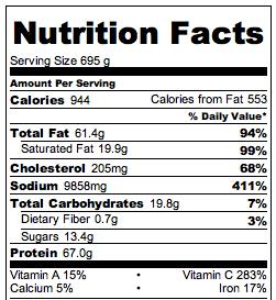 Crock Pot Hot Wings - Nutrition