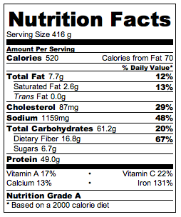 Wendy's Chili Nutritional Data
